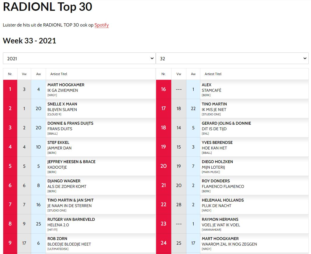 Rob Zorn op 9 in RADIONL Top 30